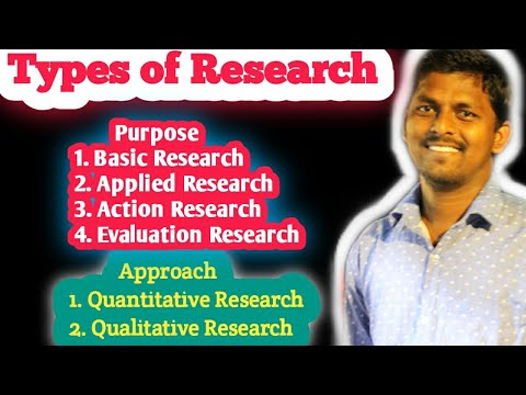 Types of Research/Types of Research design/Types of Research methodology