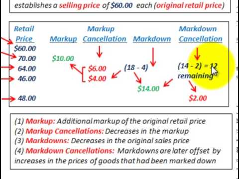 how to work out the markup percentage