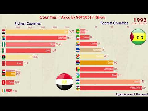 African Nations Cup Edition Rich and Poor Countries in Africa World Bank  PPP (1980 - 2019) Top 10