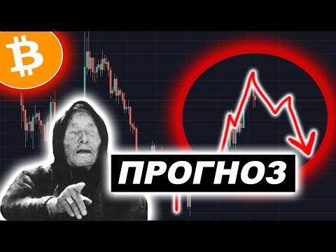 Криптовалюта Биткоин — Когда Откупать Bitcoin?!