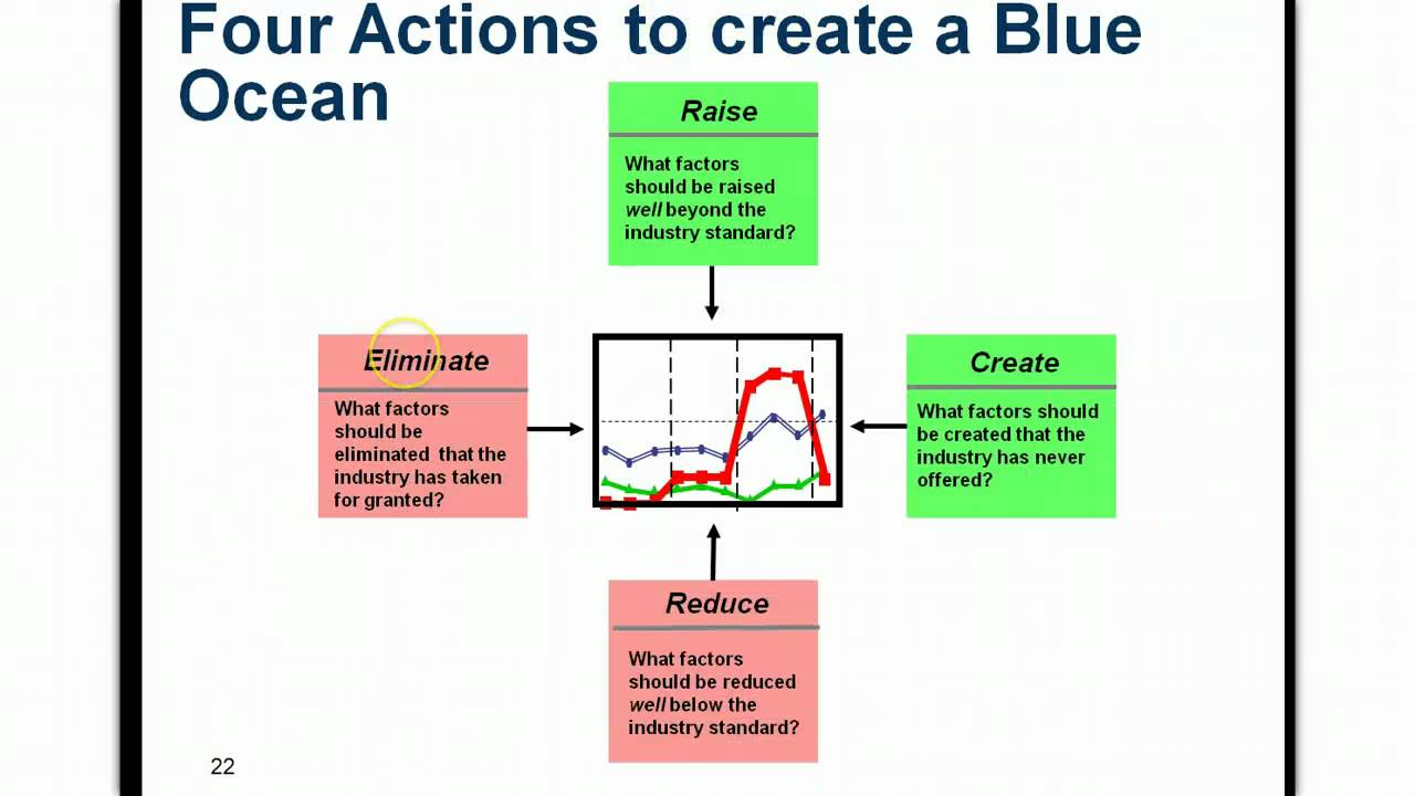 blue ocean strategy theory and criticism Theme: empirical evidence on the operationalization of blue ocean strategy summary: the authors attempt to gather empirical evidence on the operationalization of blue ocean strategy from companies that declare to [].