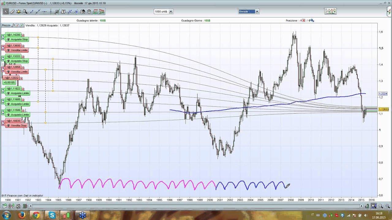 Previsione forex euro dollaro