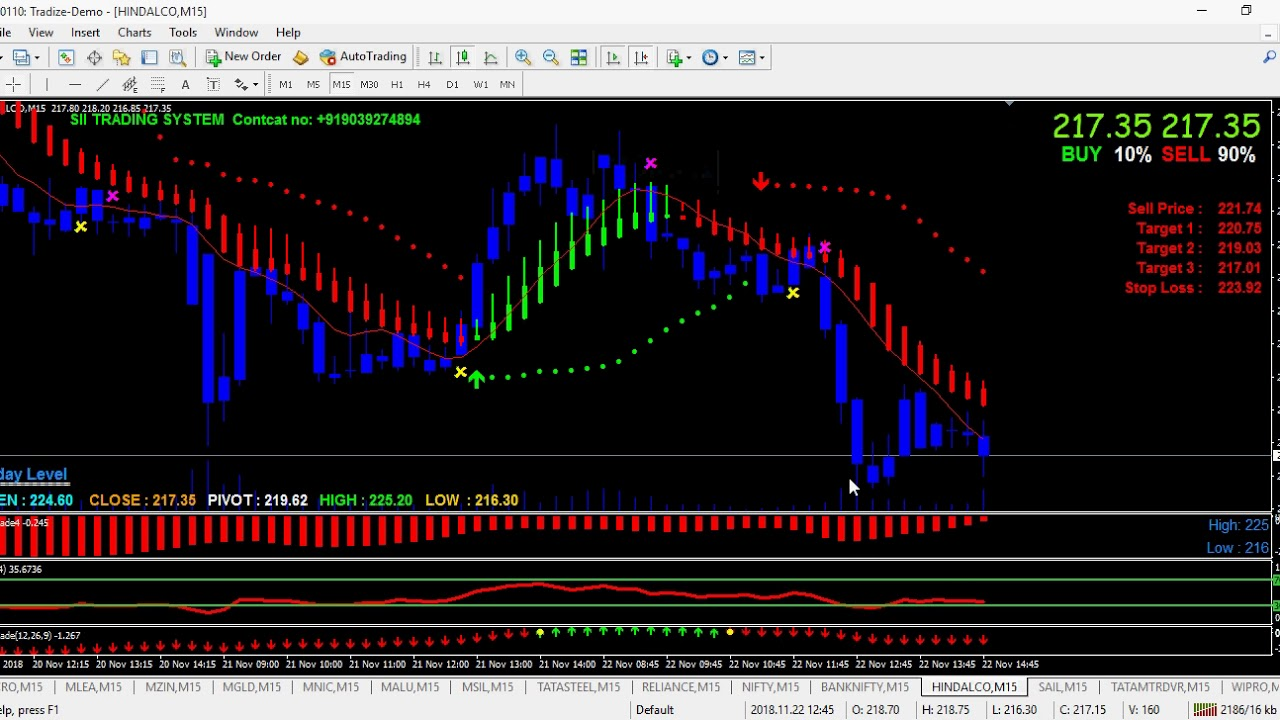 Top trading software india