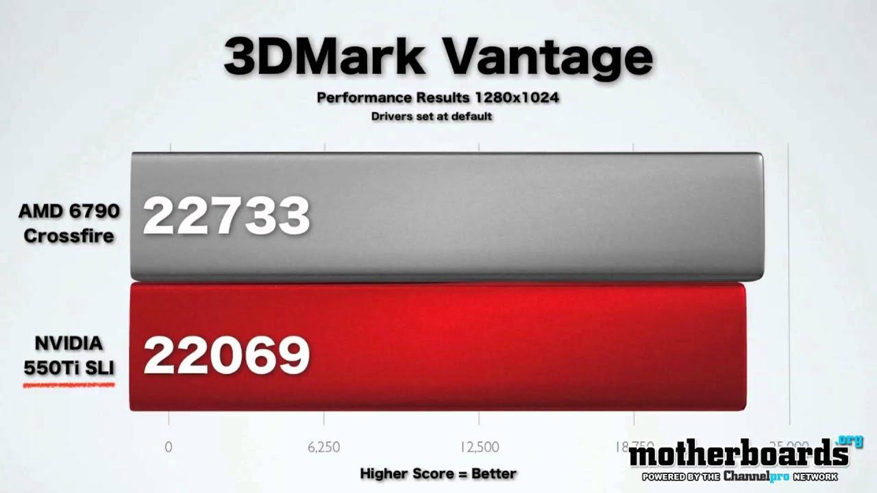 Gpu Wars Amd Radeon Hd 6790 Crossfire Vs Nvidia Gtx 550ti Sli Youtube