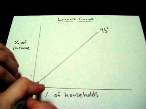Lorenz Curve Explanation, Model, Economics, AP Microeconomics