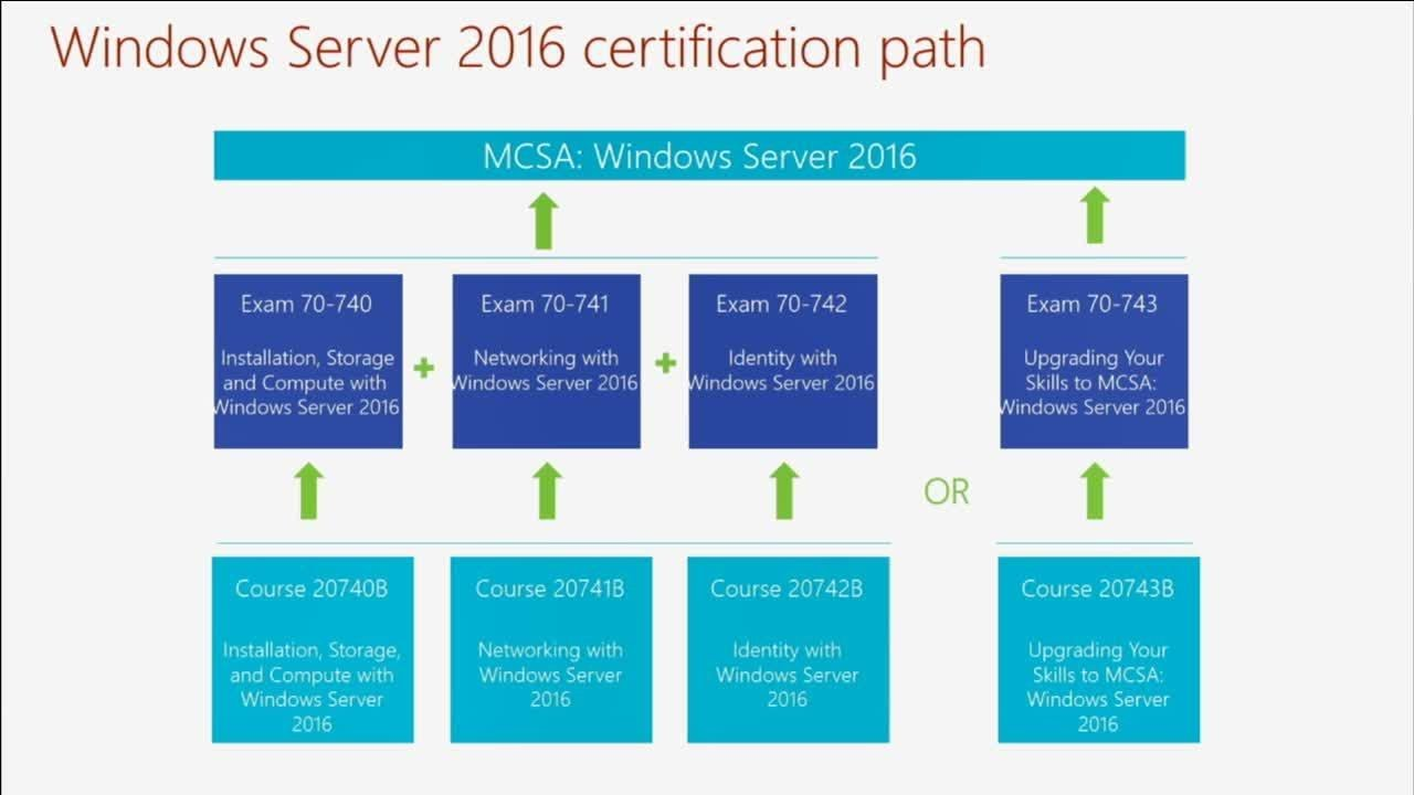 Exam 70-741: Networking with Windows Server 2016