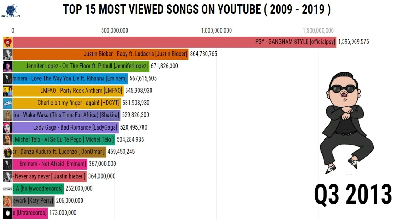 Top 15 Most Viewed Songs On Youtube 2009 2019 Most Popular Music Videos On Youtube Youtube