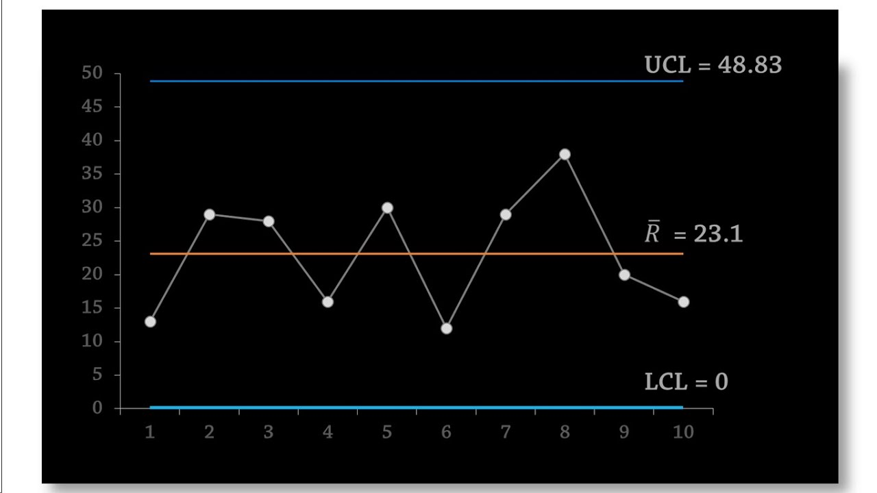 Statistical Process Control R Chart For Ranges