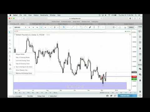 Forex: The Importance of a Good Price Level with Navin Prithyani