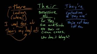 There, their, and they're | Frequently confused words | Usage | Grammar