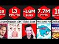 Comparison: YouTube World Records 2021