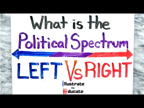 What is the Political Spectrum? | Left Vs Right