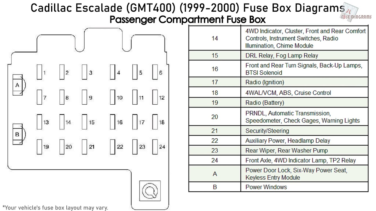 Cadillac Escalade (GMT400) (1999-2000) Fuse Box Diagrams