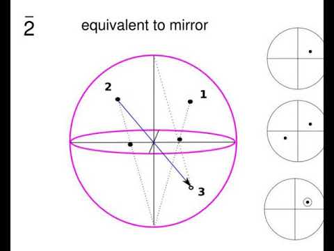introduction and point groups stereographic projections low symmetry systems space groups