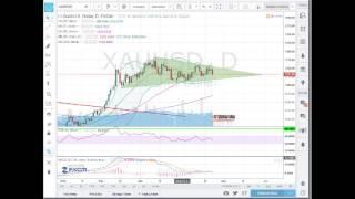 analyse forex matière première  pour 25 04 16    apprendre trading