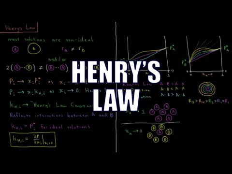 Chemical Thermodynamics 8.8 - Henry's Law