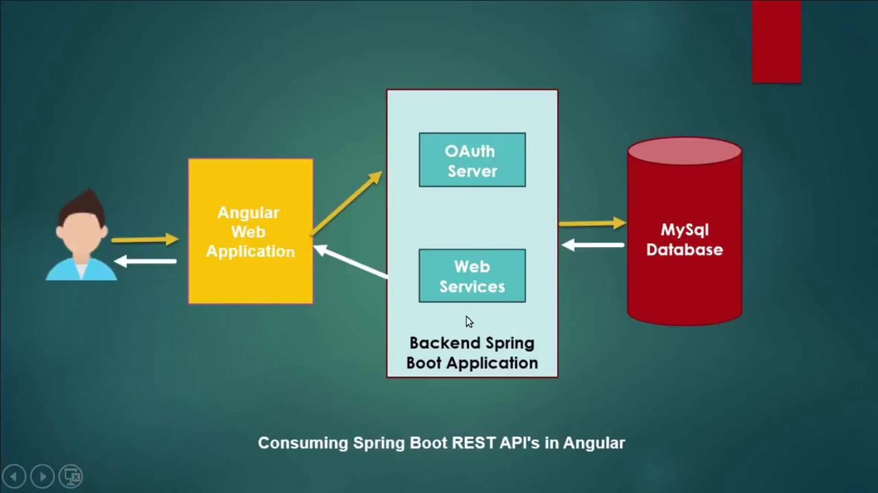 Angular + Spring Boot CRUD Example