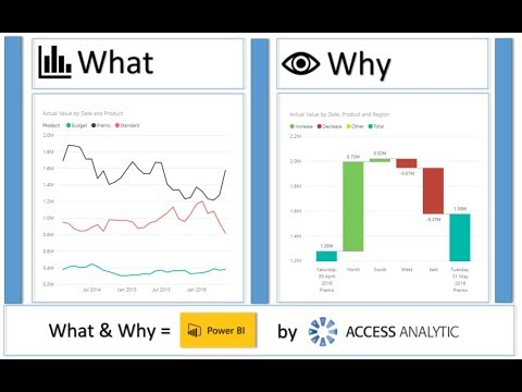 90 Seconds - Why you should care about Power BI