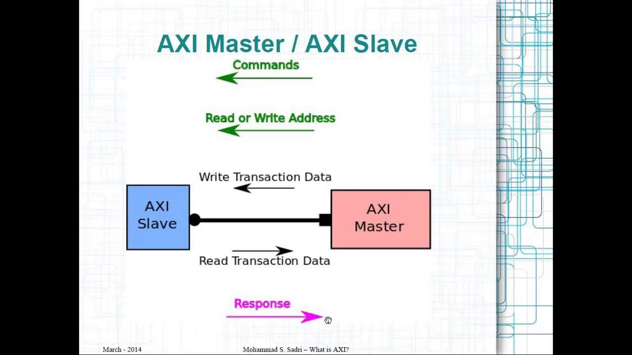 ZYNQ Training - Session 01 - What is AXI?
