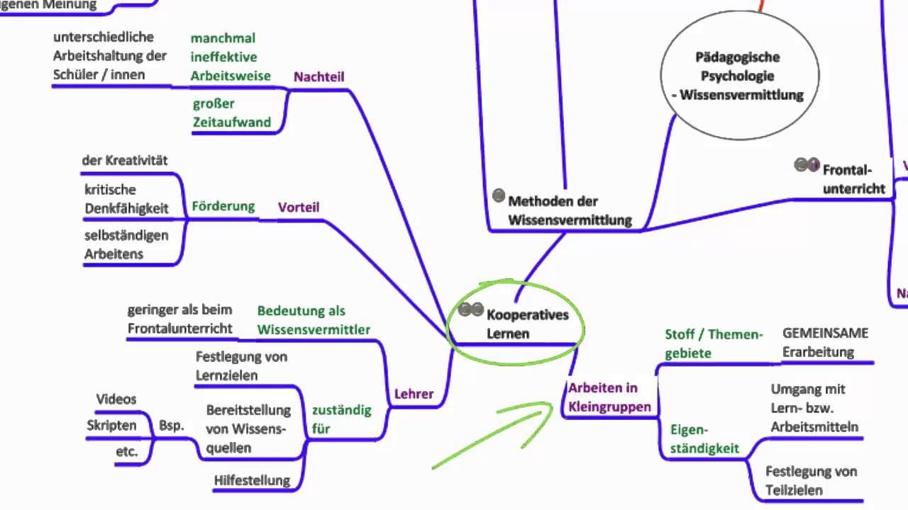 Wissensvermittlung - Pädagogische Psychologie - YouTube