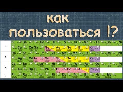 таблица Менделеева ПЕРИОДИЧЕСКИЙ ЗАКОН химия Габриелян