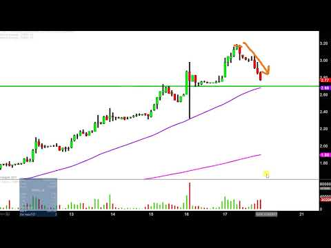 Enphase Energy Inc - ENPH Stock Chart Technical Analysis for 11-17-17