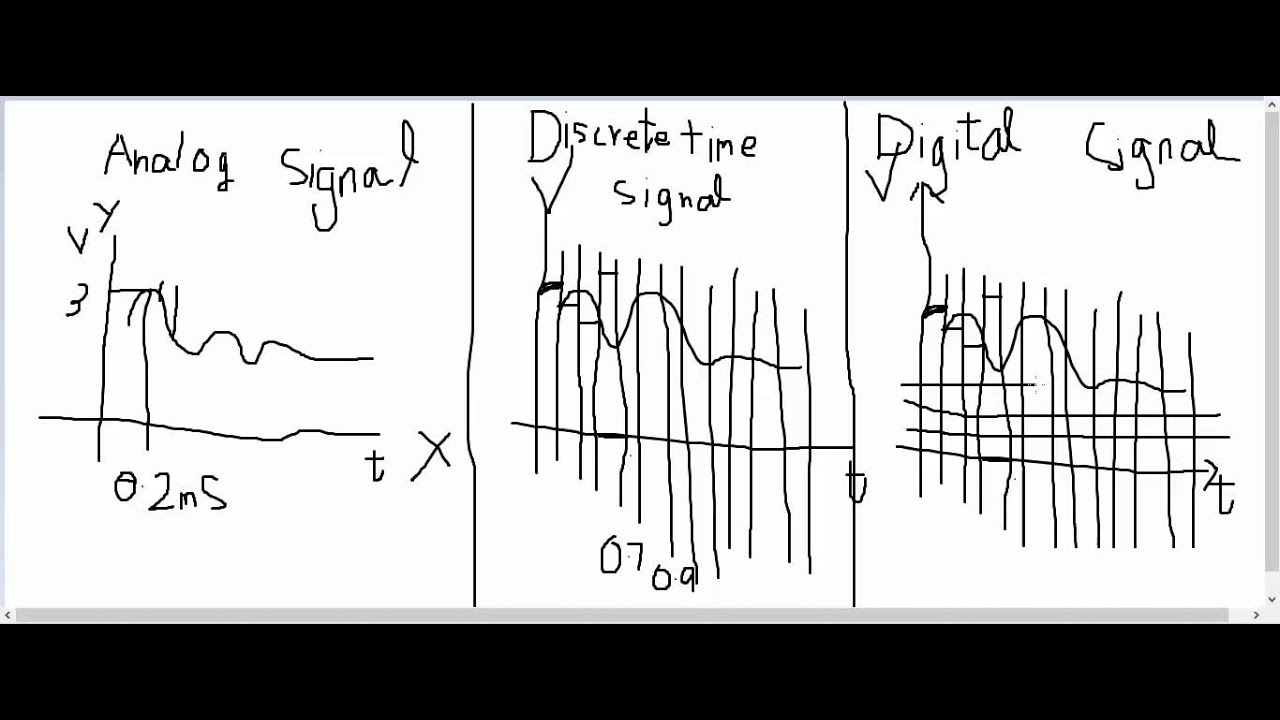What is the Difference between Analog and Digital Signal