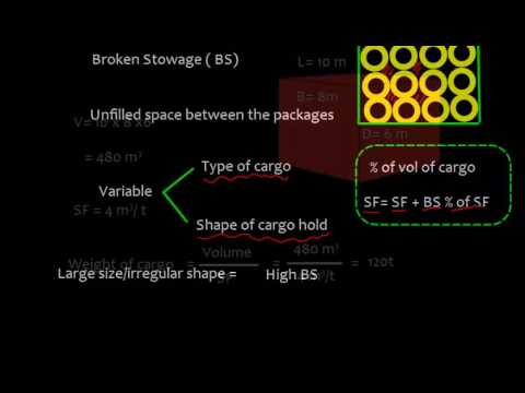 Cargo Work_Numerical_ Cargo Stowage_Basic definitions & terms_ Part 1