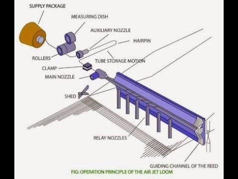 Download air jet loom mechanism