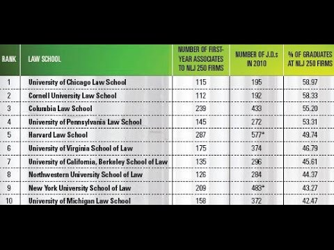 top 10 law school of united states