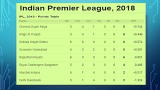 Vivo IPL 2018 Point Table updated List as on 24th April 2018    !