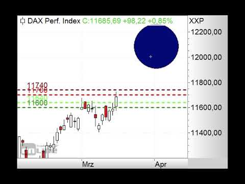 DAX - Fallen 11.700 Punkte? - Morning Call 18.03.2019