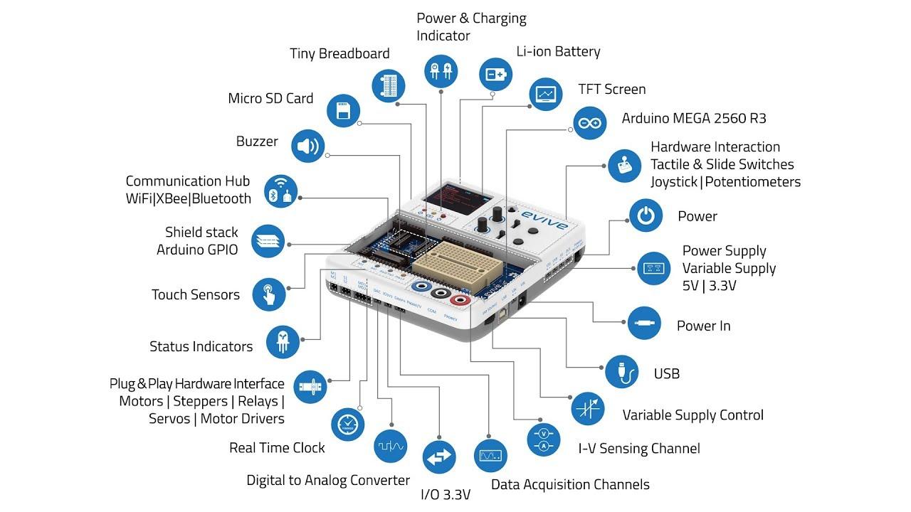 evive: the best electronic prototyping platform! | Indiegogo