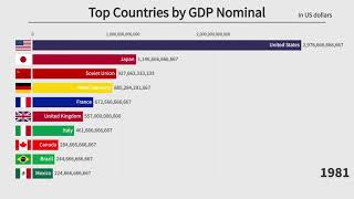 Top 10 Countries By GDP Nominal (1900-2021)
