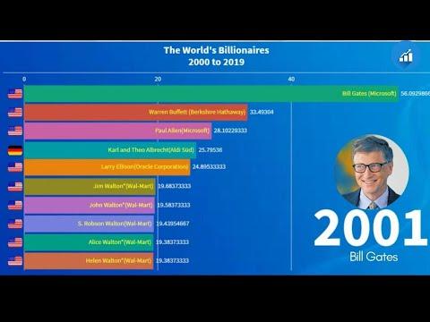 World's Billionaires 2000 to 2019