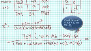 Calculating Chi-square for 2X2 Tables