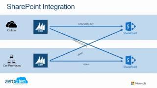 7-SharePoint Integration with Microsoft Dynamics CRM 2015 Spring Update