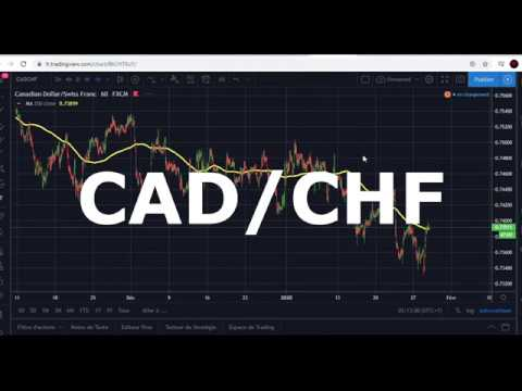 #4-how-technical-analysis-works-:-expecting-movement-for-cad/chf