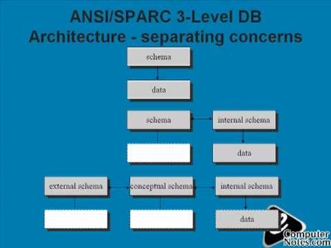 What is a database architecture youtube what is a database architecture altavistaventures