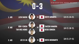 Malaysian shuttlers lose to Japan in Asian Games