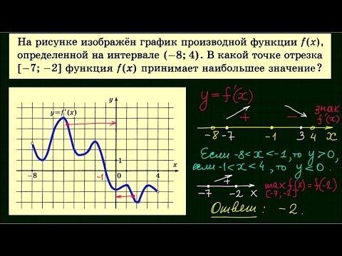 Решение производных