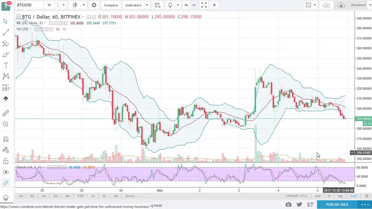 Liquid money market etf