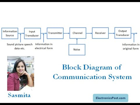 Block Diagram of Communication System - YouTubeYouTube