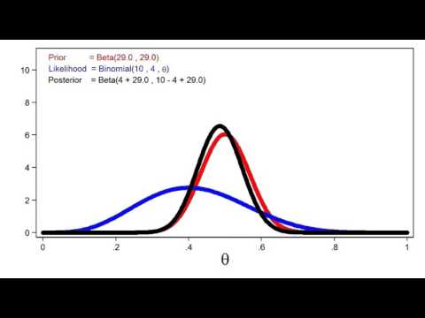 Introduction to Bayesian Statistics, part 1: The basic concepts