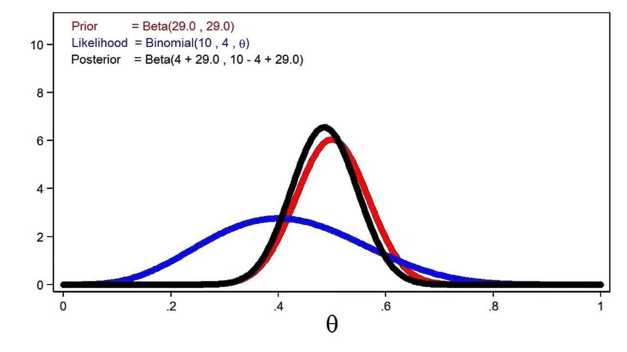 Introduction to Bayesian statistics, part 1: The basic