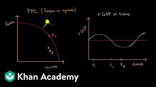 Business cycles and the production possibilities curve | APⓇ Macroeconomics | Khan Academy