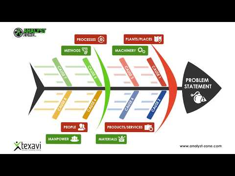 FishBone Diagram - Root Cause Analysis In Business Analysis, Product Development