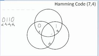 GRCC CO230 Hamming Code (7,4) Introduction to Telecommunications