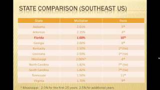 Florida Retirement System Compared to Other Southeastern US Retirement Systems