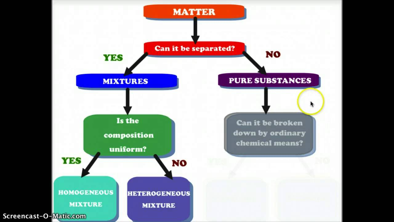 small resolution of Classifying Matter - YouTube